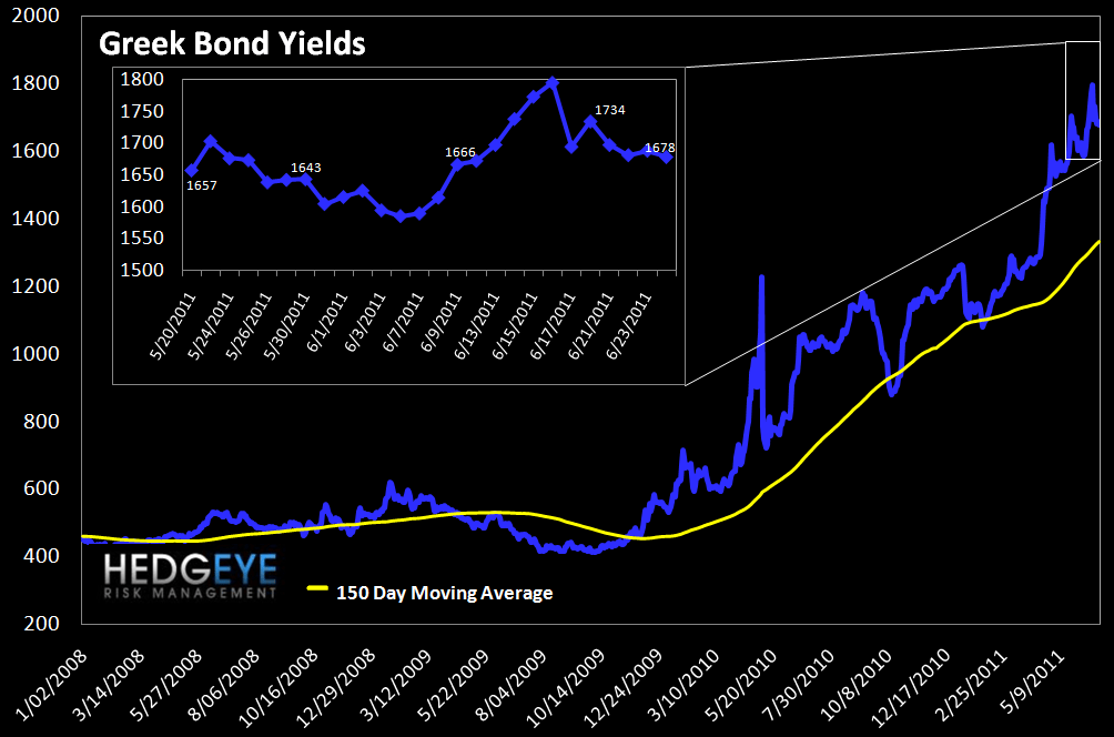 WEEKLY FINANCIALS RISK MONITOR: MUNI AND MS SWAPS CONTINUE TO WIDEN - greek bonds