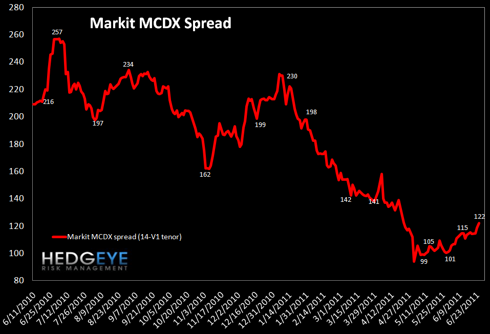 WEEKLY FINANCIALS RISK MONITOR: MUNI AND MS SWAPS CONTINUE TO WIDEN - mcdx