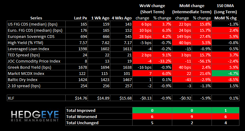 WEEKLY FINANCIALS RISK MONITOR: MUNI AND MS SWAPS CONTINUE TO WIDEN - summary