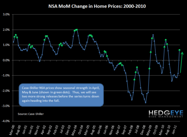 HOUSING HEADWINDS UPDATE - 2