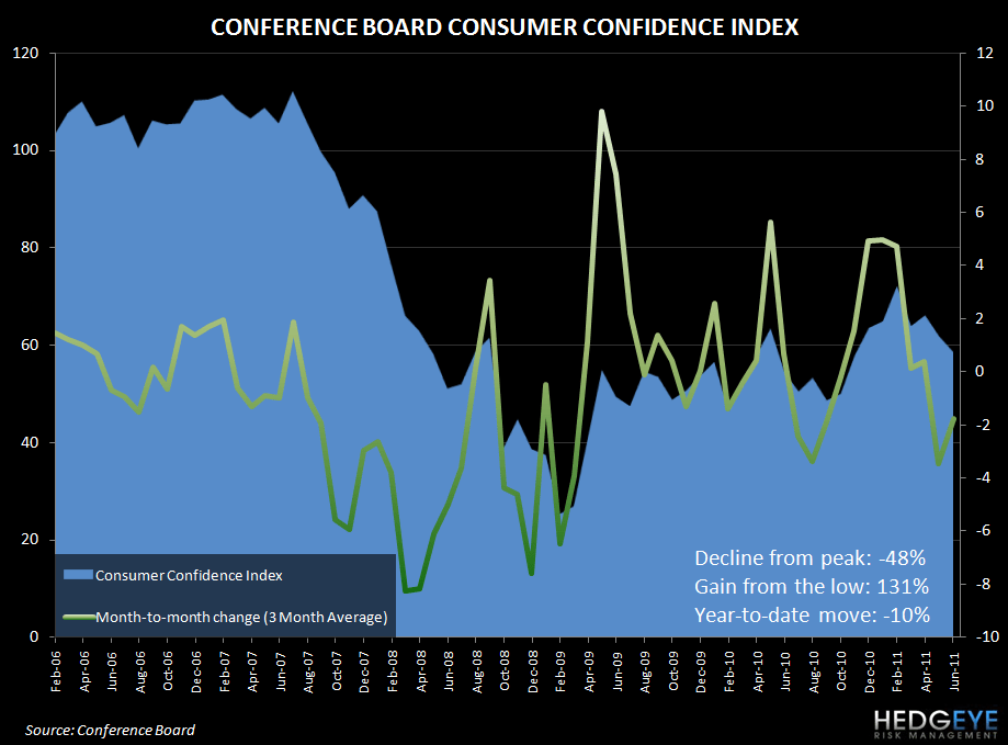 CONSUMER UPDATE - WHEN MISSING CONSENSUS IS CONSENSUS - conf board confidence