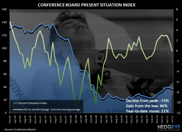 CONSUMER UPDATE - WHEN MISSING CONSENSUS IS CONSENSUS - conf board pres situation