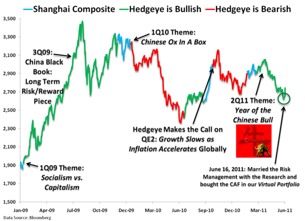 Chinese Cowboy - Chart of the Day