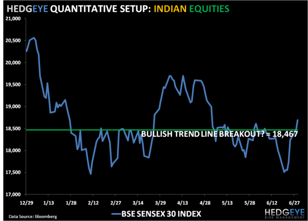 Less Bearish on India - 1