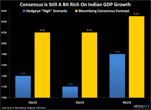 Less Bearish on India - 3