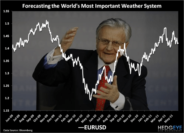 Weather Forecasting - Chart of the Day