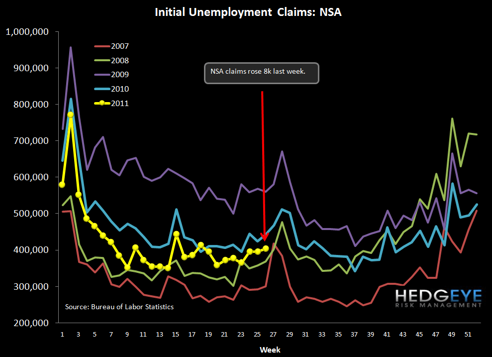 BANKRUPTCIES CONTINUE TO DROP IN MAY AS INITIAL CLAIMS STILL NOT IMPROVING - NSA