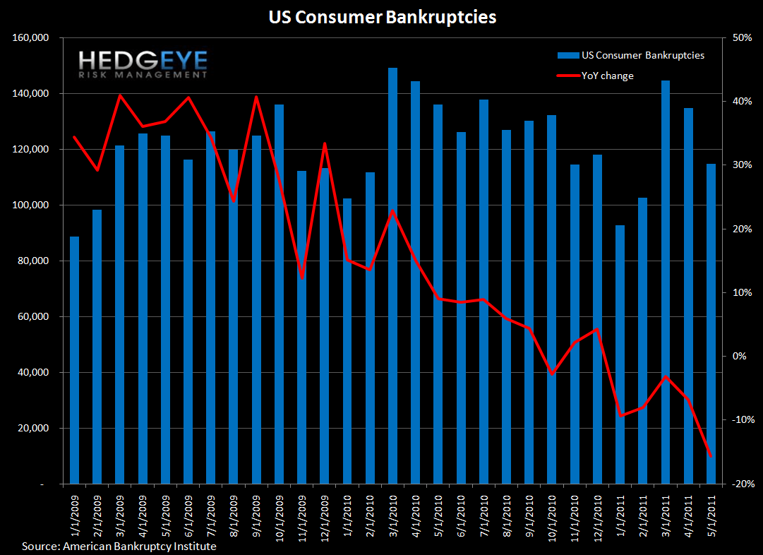 BANKRUPTCIES CONTINUE TO DROP IN MAY AS INITIAL CLAIMS STILL NOT IMPROVING - bankruptcies