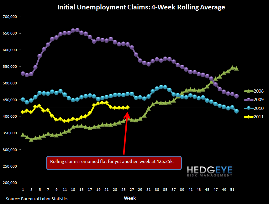 BANKRUPTCIES CONTINUE TO DROP IN MAY AS INITIAL CLAIMS STILL NOT IMPROVING - rolling