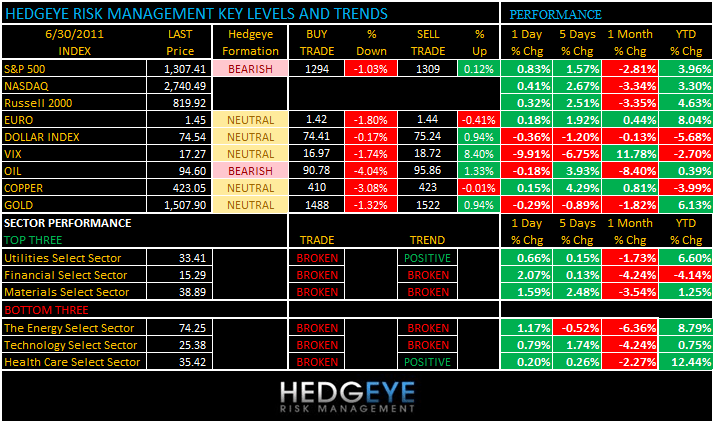 THE HEDGEYE DAILY OUTLOOK - levels 630
