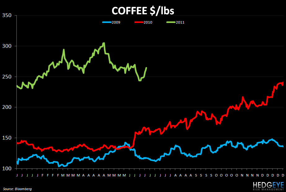 WEEKLY COMMODITY MONITOR: PEET, SBUX, GMCR, MCD, CMG, BWLD - coffee 630