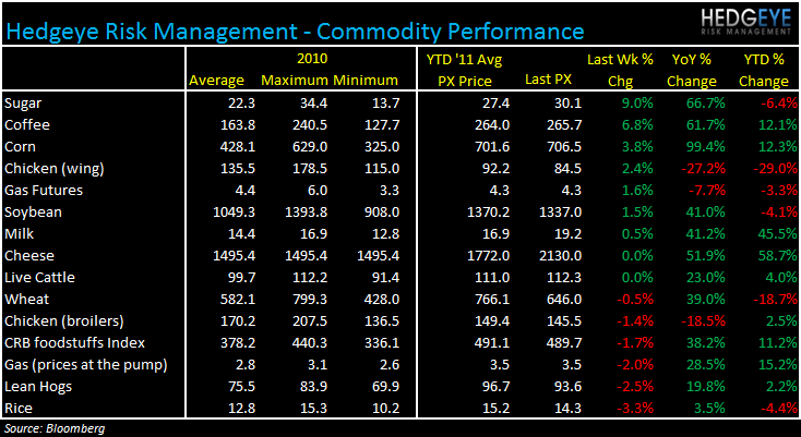 WEEKLY COMMODITY MONITOR: PEET, SBUX, GMCR, MCD, CMG, BWLD - commod 630