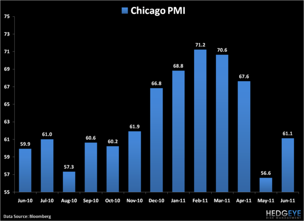 Chicago PMI? A Golf Clap at Best - 1
