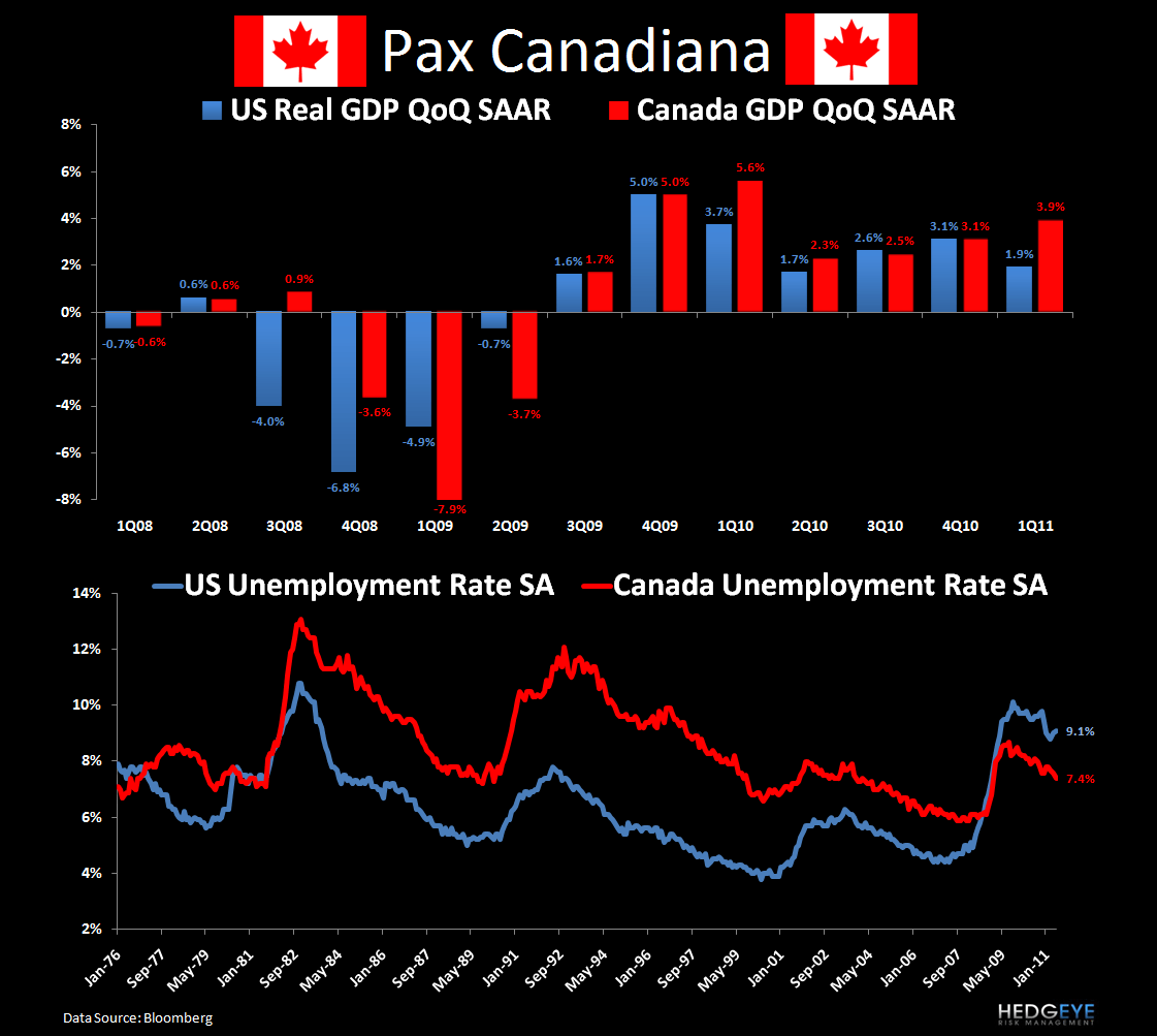 CHART OF THE DAY: Pax Canadiana - Chart of the Day