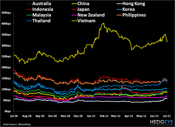 Weekly Asia Risk Monitor: Party On or Premature Celebration? - 15