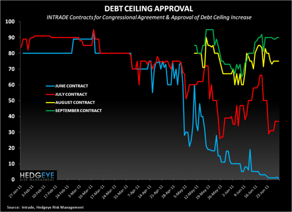 The Cure That Kills - Debt Ceiling Intrade