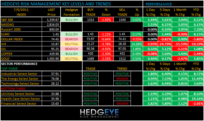 THE HEDGEYE DAILY OUTLOOK - levels 75