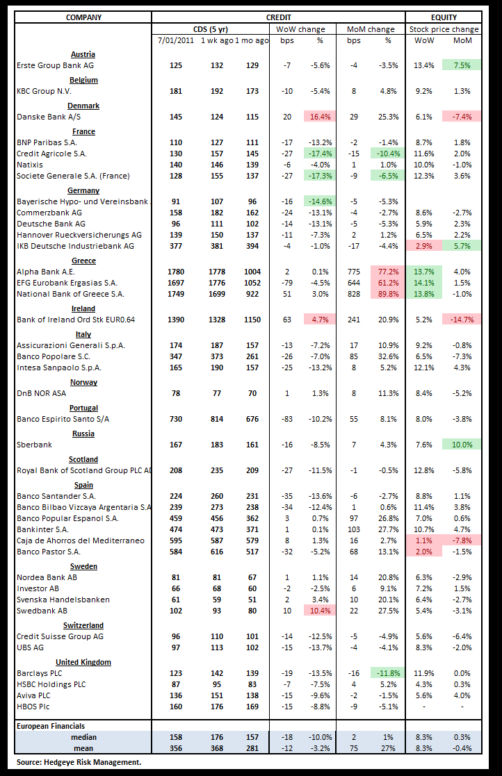 WEEKLY FINANCIALS RISK MONITOR: RISK RETREATS FOR NOW POST-GREECE  - euro cds