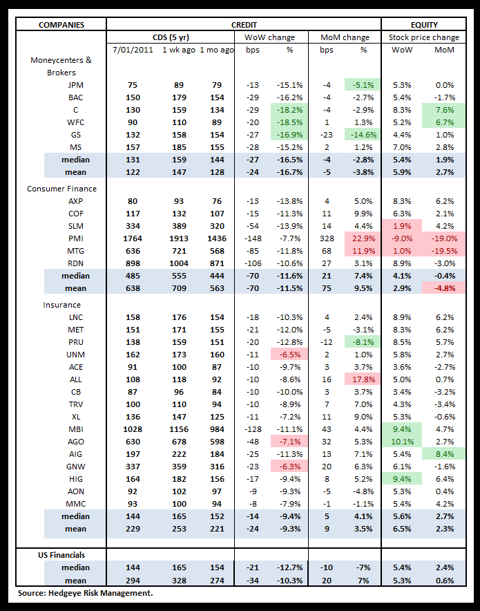 WEEKLY FINANCIALS RISK MONITOR: RISK RETREATS FOR NOW POST-GREECE  - us cds
