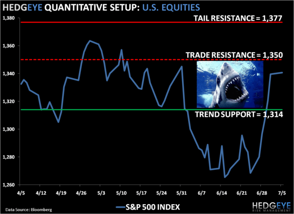 Pain Trade: SP500 Levels, Refreshed - 1