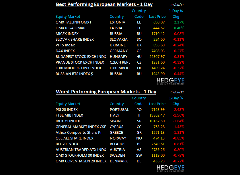 THE HEDGEYE DAILY OUTLOOK - euro markets