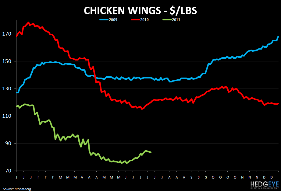 WEEKLY COMMODITY MONITOR: PEET, GMCR, SBUX, MCD, PNRA, DPZ, BWLD - chicken wings 75