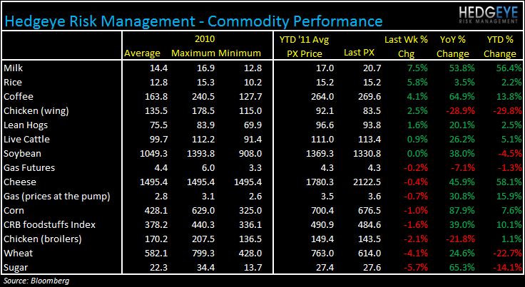 WEEKLY COMMODITY MONITOR: PEET, GMCR, SBUX, MCD, PNRA, DPZ, BWLD - commod 75