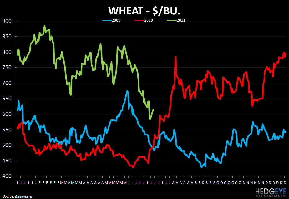 WEEKLY COMMODITY MONITOR: PEET, GMCR, SBUX, MCD, PNRA, DPZ, BWLD - wheat 75