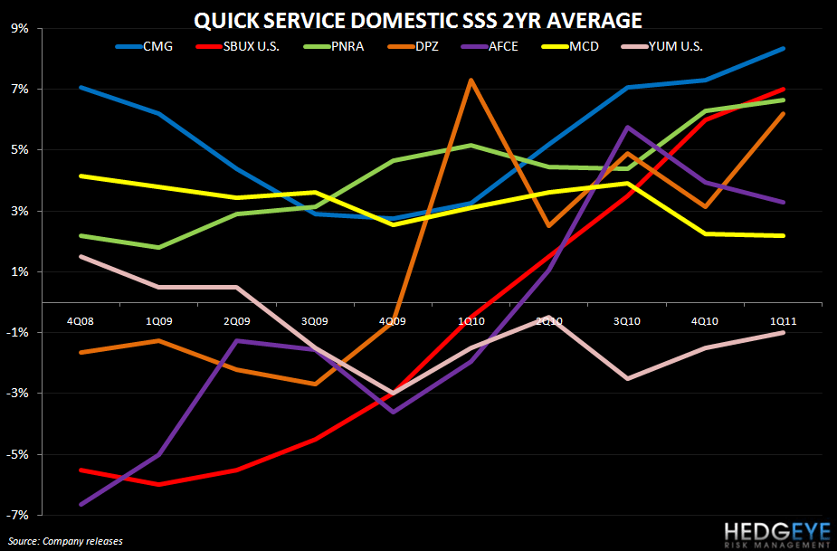 QSR - THE INDUSTRY IS BEING REVALUED...WHY? - QSR Domestic SSS 2 year