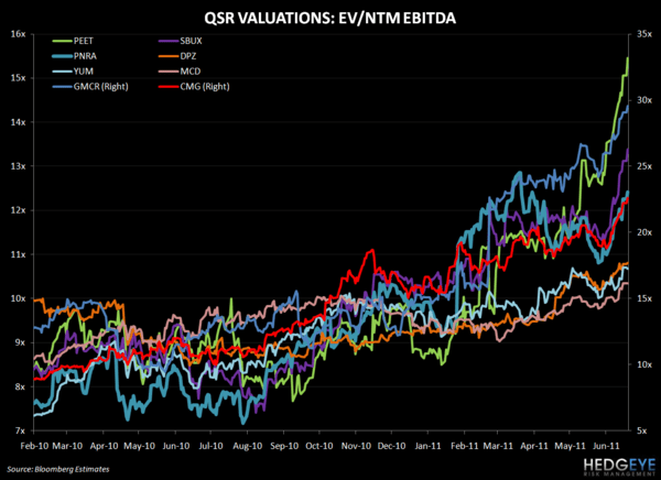 QSR - THE INDUSTRY IS BEING REVALUED...WHY? - QSR VALUATIONS