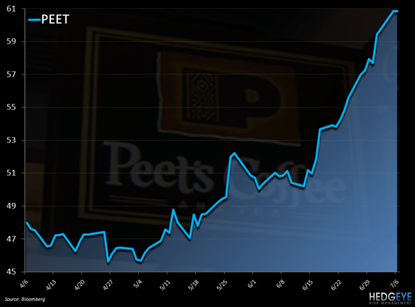 PEET – DOES KFT WANT IT? - peet stock chart