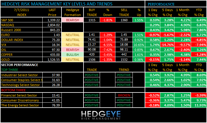 THE HEDGEYE DAILY OUTLOOK - levels 77