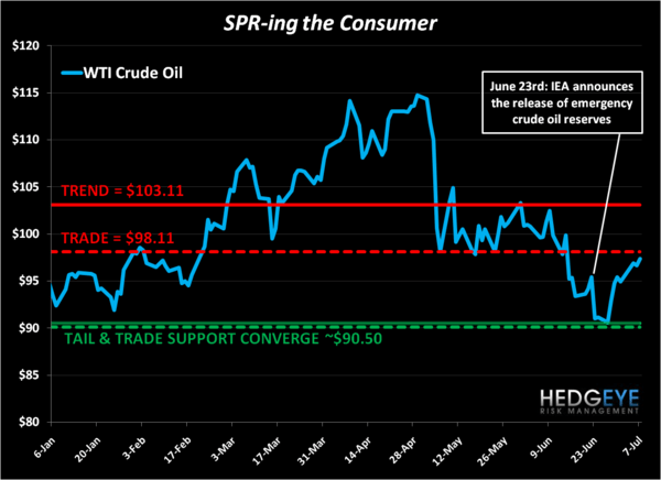CHART OF THE DAY: SPR-ing the Consumer - EL kaiser chart