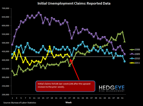 JOBLESS CLAIMS FLAT WHILE BANKRUPTCIES SLOW THEIR RATE OF IMPROVEMENT - raw