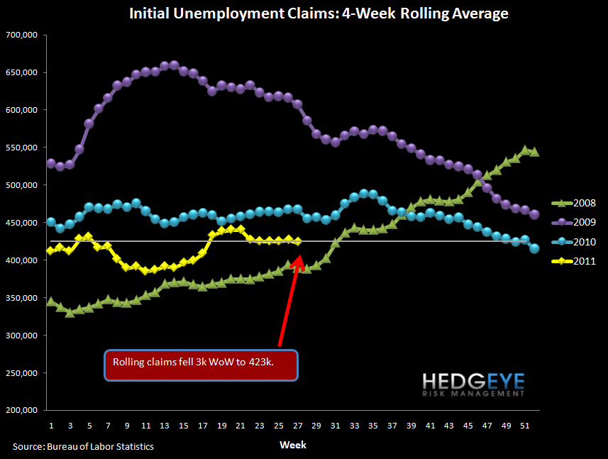 JOBLESS CLAIMS FLAT WHILE BANKRUPTCIES SLOW THEIR RATE OF IMPROVEMENT - rolling