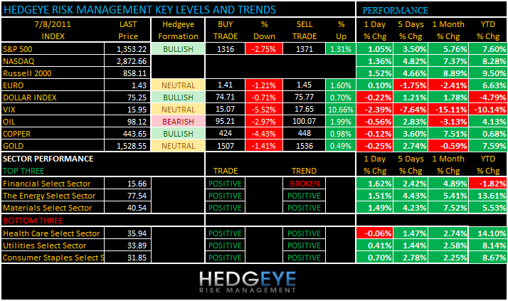THE HEDGEYE DAILY OUTLOOK - levels 78
