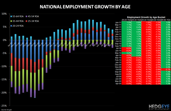 RESTAURANT INDUSTRY EMPLOYMENT UPDATE - Employment by Age