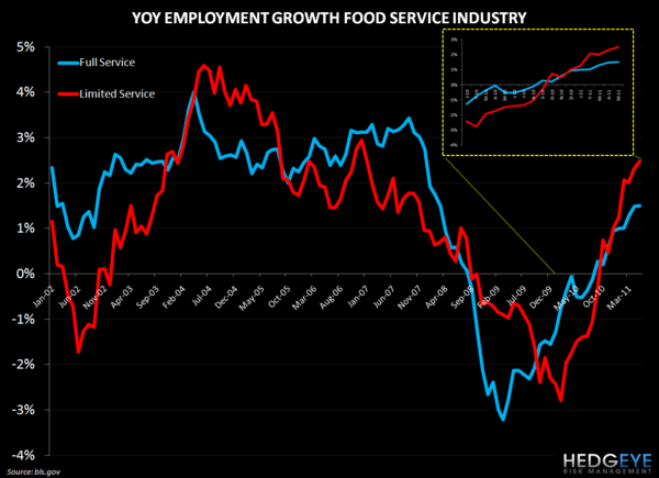RESTAURANT INDUSTRY EMPLOYMENT UPDATE - food service employment 78