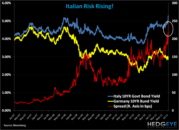 Italian Risk Rising! - italy. yields