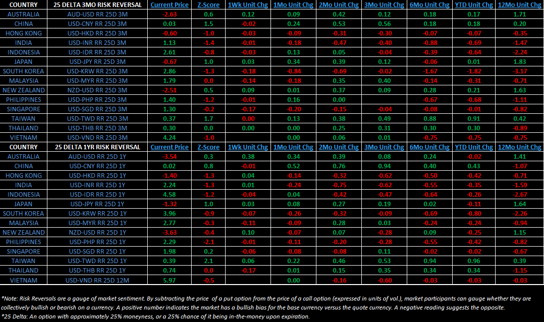 "Weekly Asia Risk Monitor: A Mixed Bag ""Half Full"" - 3"