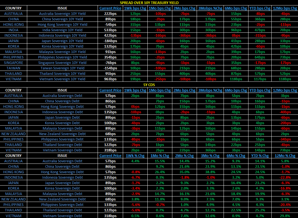 "Weekly Asia Risk Monitor: A Mixed Bag ""Half Full"" - 7"