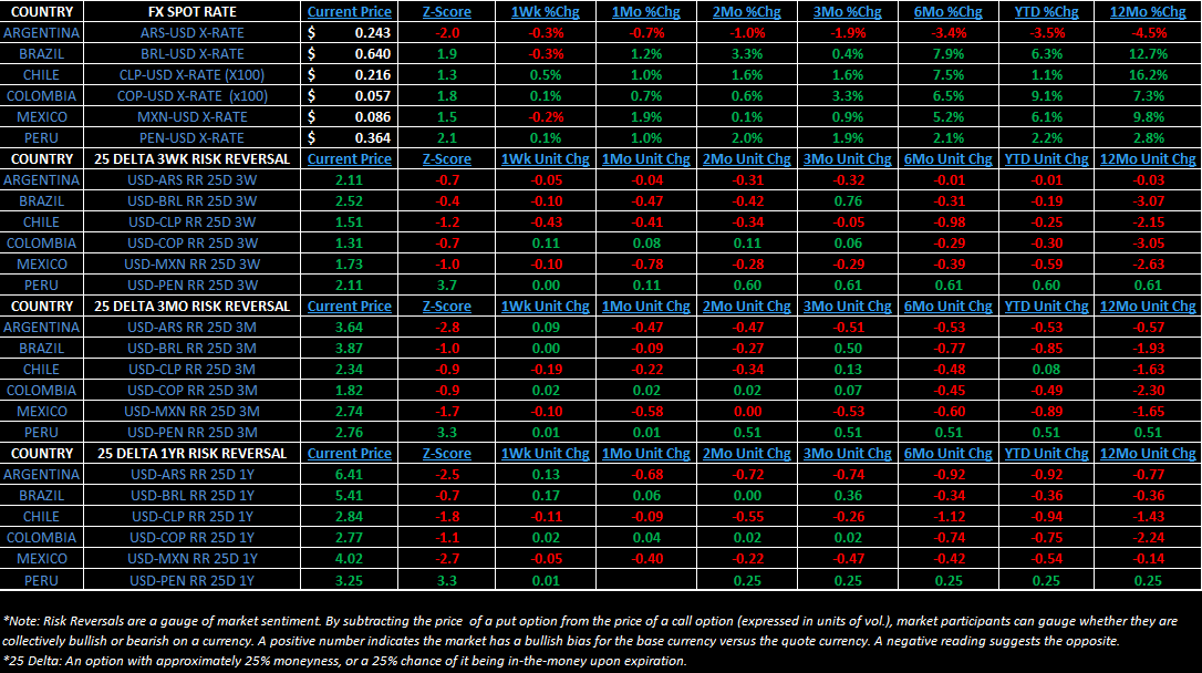 Weekly Latin America Risk Monitor: Divergence - 2