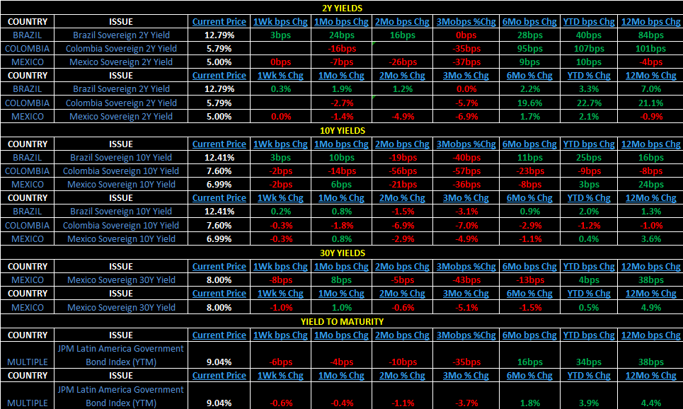 Weekly Latin America Risk Monitor: Divergence - 3