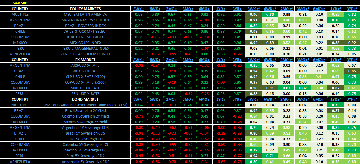Weekly Latin America Risk Monitor: Divergence - 7