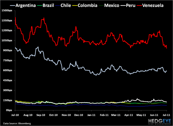 Weekly Latin America Risk Monitor: Divergence - 8