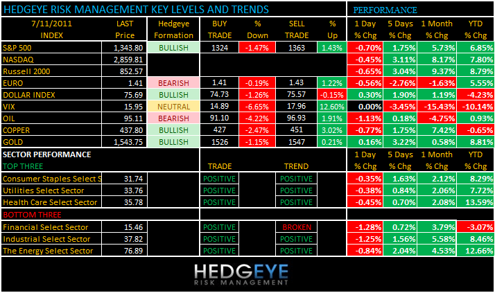 THE HEDGEYE DAILY OUTLOOK - levels 711