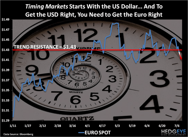 CHART OF THE DAY: Timing Markets - Chart of the Day