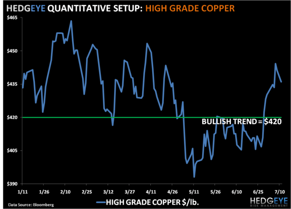 China's Positive Divergence - Copper
