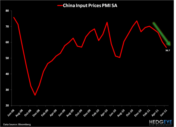 China's Positive Divergence - Input Prices