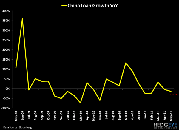 China's Positive Divergence - Loans